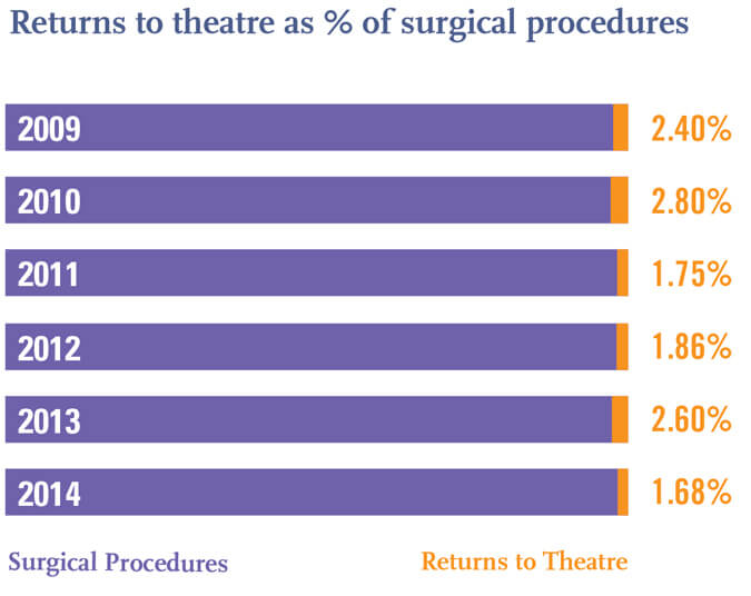 Surgical Returns