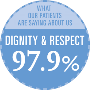 Dignity & Respect 97.9% - What our patients are saying
