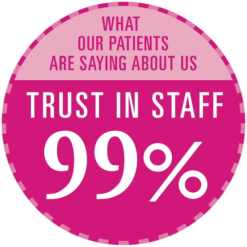 Trust in Staff fig Aug 2020
